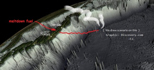 Our hypothetical corium/meltdown path under the sea off Japan. It illustrates our question, based only on quake cluster info.