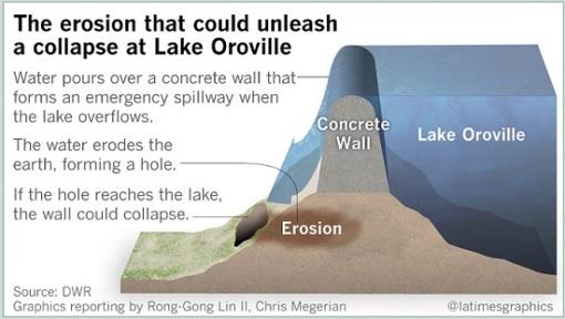 dam erosion