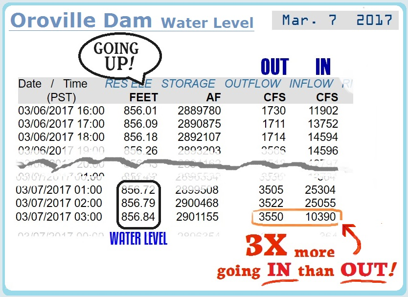 Oroville Dam WEEK 3 – The Water Level Rising | flying